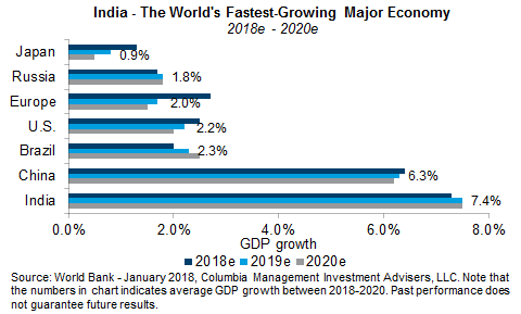 worlds fastest growing econom mapped - 480×289