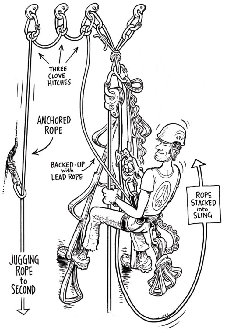 Peralatan Panjat Tebing : peralatan, panjat, tebing, Mengenal, Perlengkapan, Panjat, Tebing, Fungsinya, Catatan, Harian, Keong