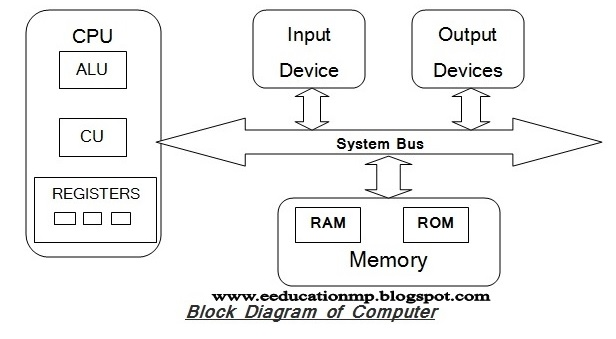 Education Block Diagram Of Computer - Engine Mechanical ... on