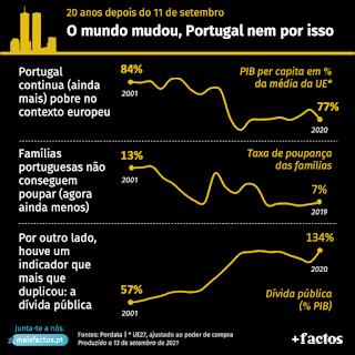 portugal mais pobre da europa apodrecetuga corrupção