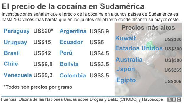 Precios de la cocaína BBC - Charkleons.com