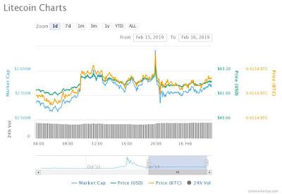 How High Halving Hype Push Litecoin Price