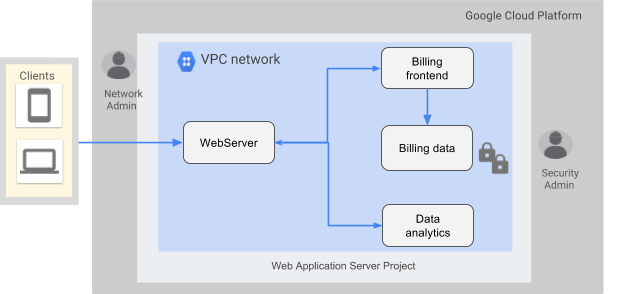 Google Cloud Platform Blog Three Ways To Configure Robust Firewall