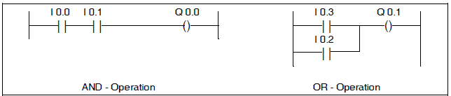 Plc programming training step 7 siemens s7 programming languages it has much similarity with the conventional circuit diagram however the individual current paths are not perpendicular but rather horizontally arranged ccuart Choice Image