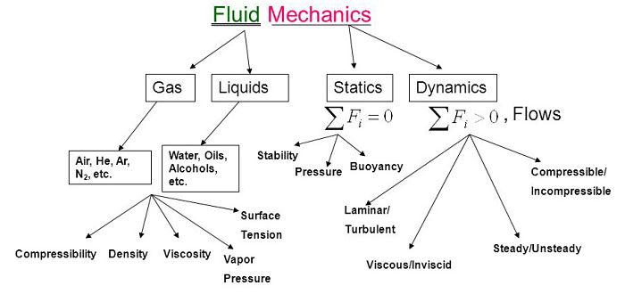 Esquema de la mecánica de fluidos