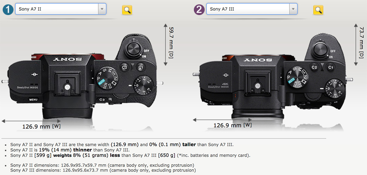 Сравнение габаритов Sony A7 III и Sony A7 II