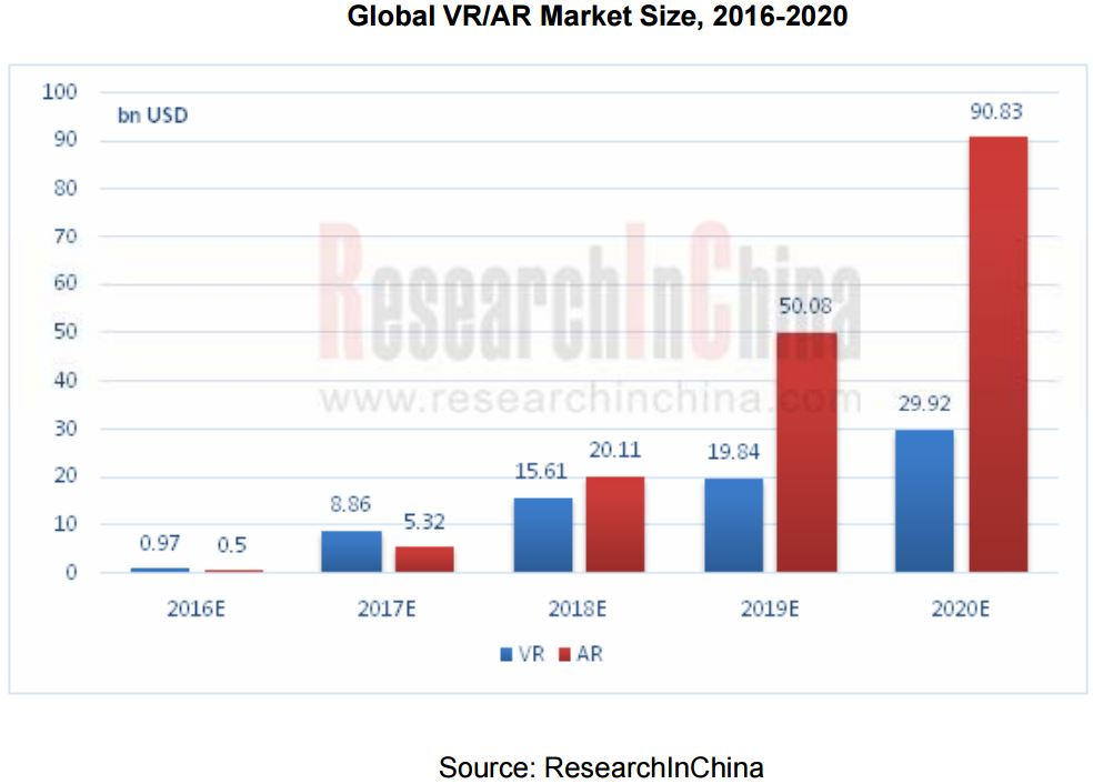 Image Sensors World: VR and AR Industry Report, 2016-2020