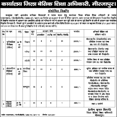 UP Basic Shiksha Adhikari Mirzapur Recruitment 2017