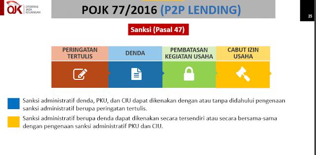 sangksi pelanggaran pinjaman online