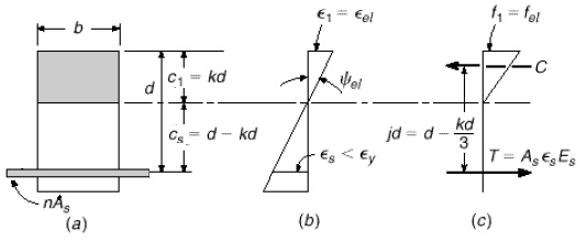Stress-strain distribution of cracked beam under elastic loading