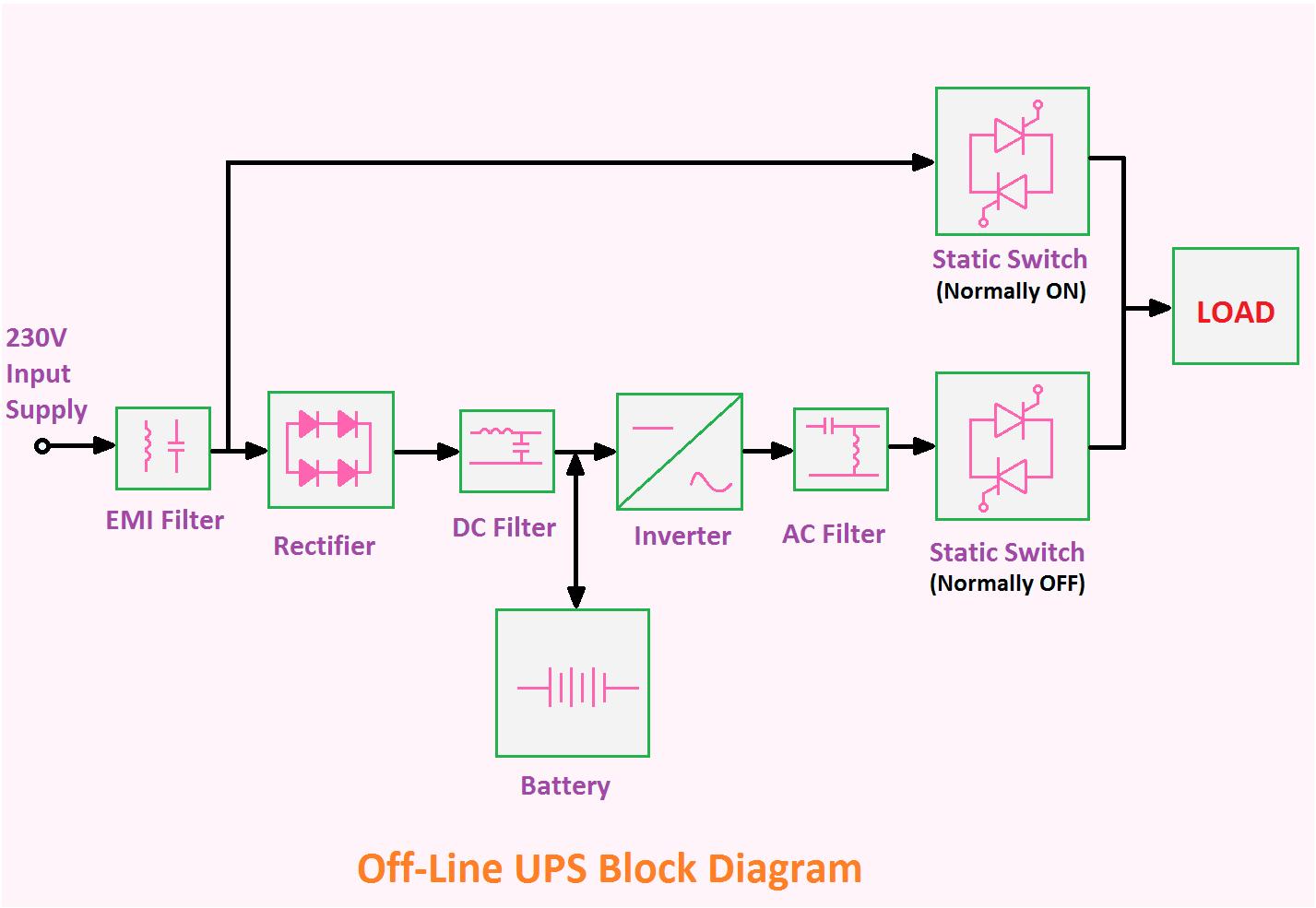 Explained] Offline and Online UPS Block Diagram - ETechnoGETechnoG