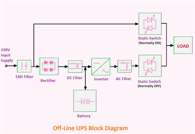 Offline UPS Block Diagram, UPS Block Diagram, Block diagram of UPS