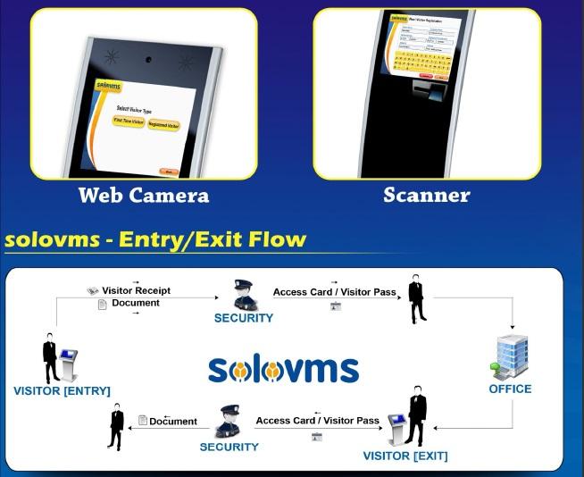 Solovms - Visitor Management System: April 2013