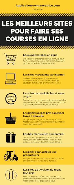 Sites pour faire ses courses en ligne