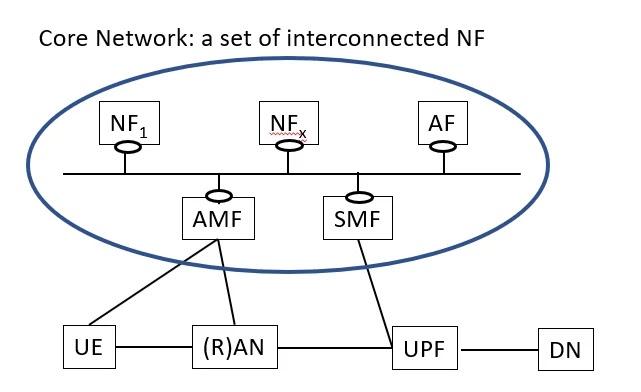 5G Core Architecture, 5g core, 5g core network, 5g core network architecture