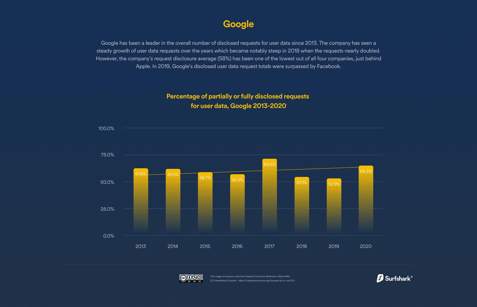 Company-level case studies - Google
