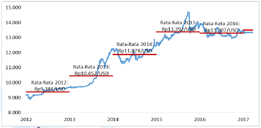 Rata-rata Nilai Tukar Rupiah Terhadap Dollar AS Diperkirakan Mengalami Depresiasi