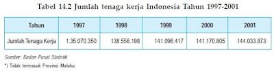 Tenaga Kerja Indonesia 2
