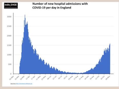 indie SAGE Hospitalisation in the UK over the last 2 weeks