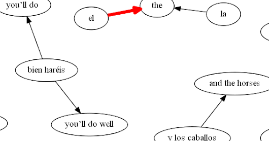 Building statistical machine translation based on sample bilingual text corpus