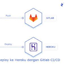 Auto Deploy CodeIgniter dengan Gitlab-CI dan Heroku
