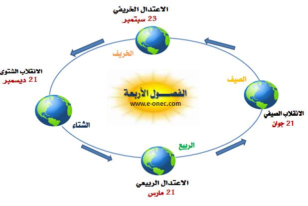 حركة الارض حول الشمس - الفصول