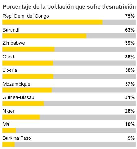 Ricos Y Pobres Los Diez Países Más Pobres Del Mundo