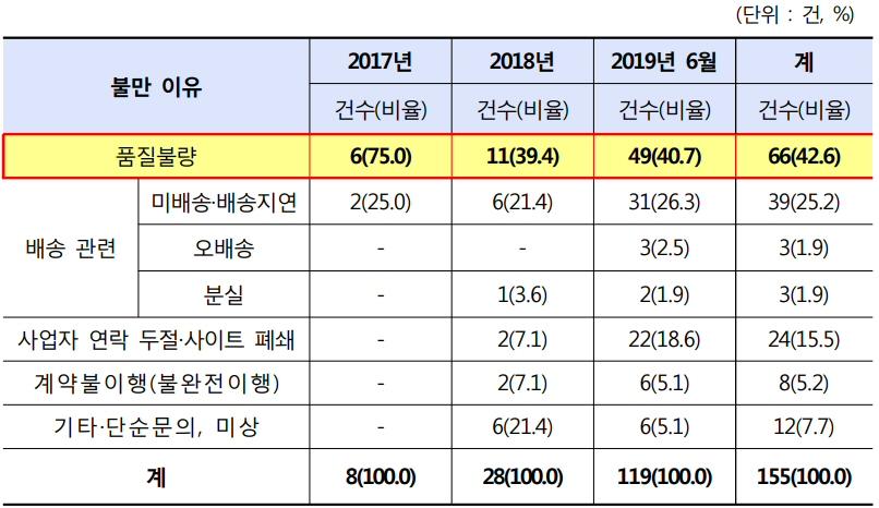 최근 2년 6개월간 해외직구 무선 이어폰 관련 소비자불만 155건