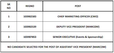 SBI Specialist Cadre Officer Final Selection List