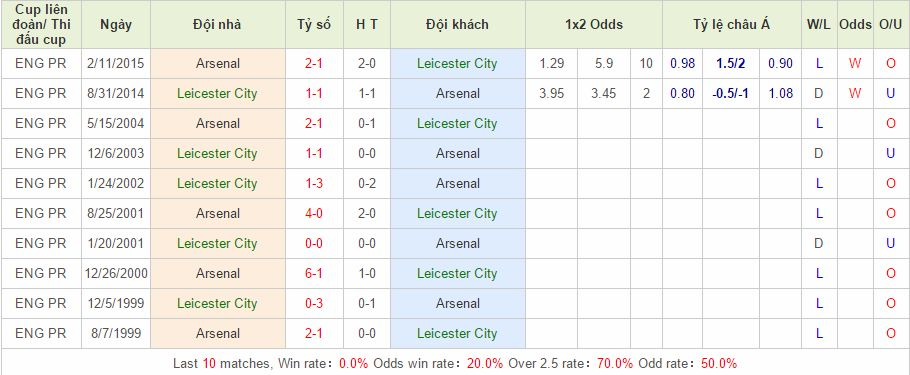 Ngoại hạng Anh Leicester vs Arsenal link 12bet