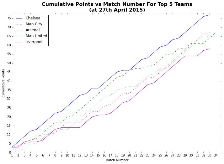 LFC Sorted: May 2015