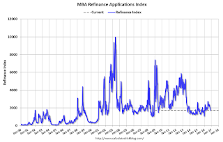 "MBA: ""Mortgage Applications Decrease in Latest MBA Weekly Survey"""