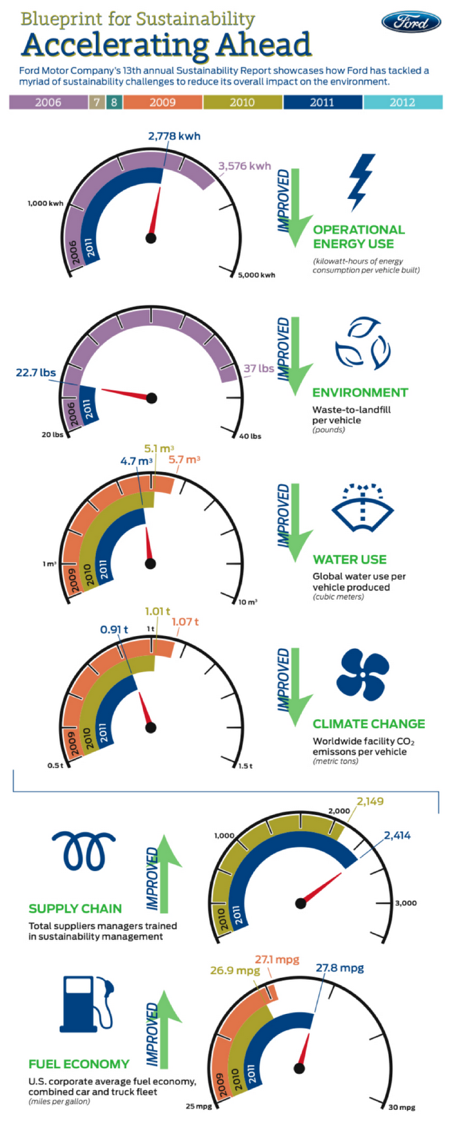 Infographic Showing How Ford Reduced Per Vehicle Energy Use by 22%