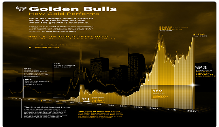 Golden Bulls Visualizing the Price of Gold from 1915-2020