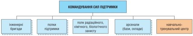 структура Командування Сил підтримки на кінець 2020 року