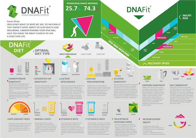 DNAFit Personalised Infographic