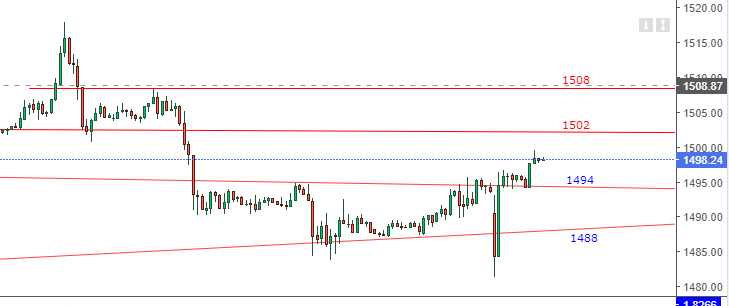 XAU/USD Spot