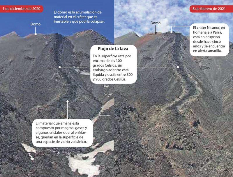 Detectan flujo de lava de 808 metros en el volcán Nevados de Chillán