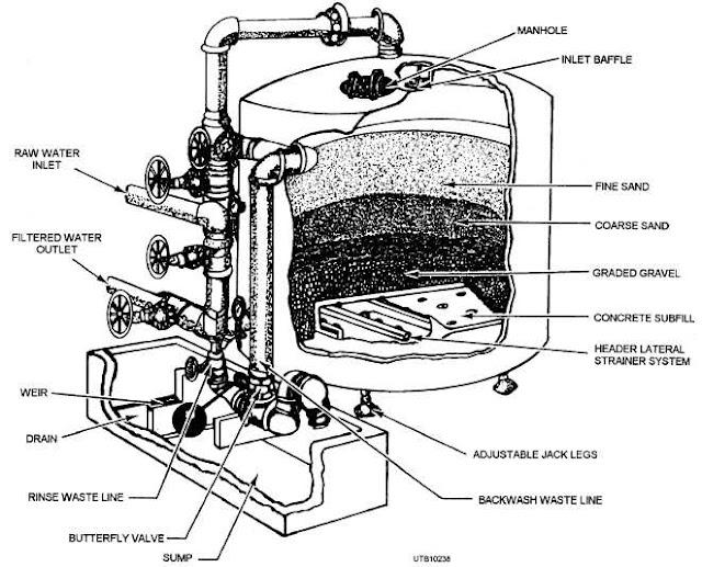 harga tabung filter air 10, harga tabung filter air fiberglass, harga tabung filter air fiber, jual tabung filter air fiber, harga tabung filter kolam ikan, harga tabung filter air kolam ikan, harga tangki filter, harga tangki filter air