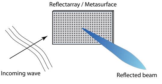 Penjelasan Reflectarrays Dan Metasurfaces  5G