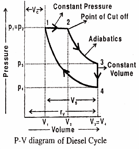 p v cycle engine diagram