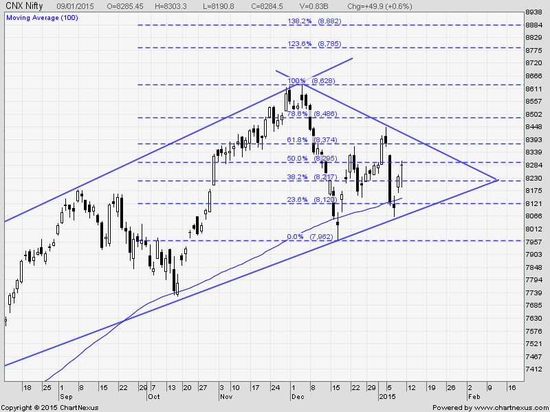 NIFTY CHART