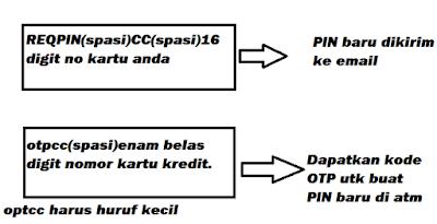Format sms permintaan PIN Kartu Kredit Mandiri