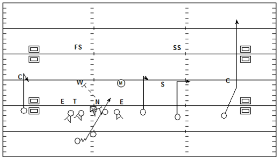 Coach Hoover's Football Site: Stick-Draw RPO