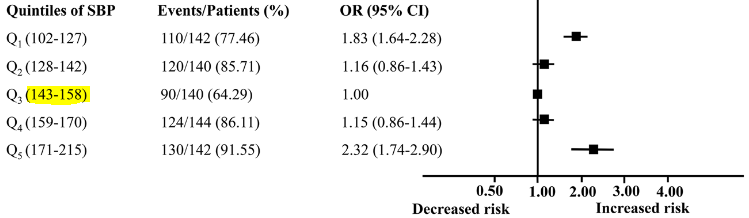図:脳梗塞早期の血圧と認知障害リスク