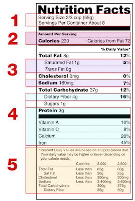 Ετικέτες τροφίμων διατροφικές πληροφορίες