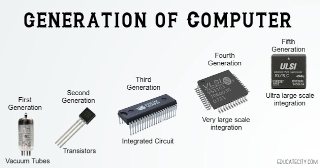 Generation of Computers