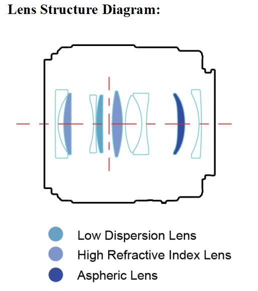 Оптическая схема объектива Yongnuo YnLens YN35mm f/2S DF DSM