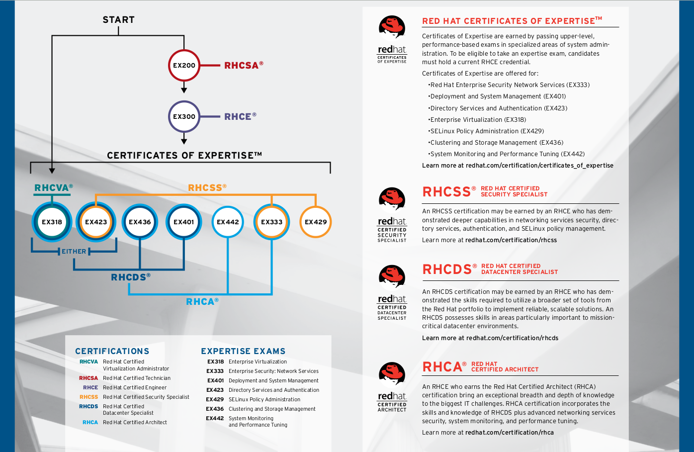 Red Hat Certification Path Abhijeet Dahatonde