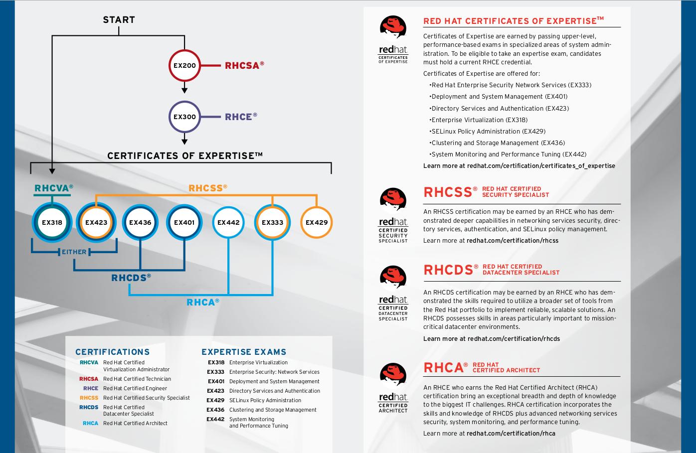 Abhijeet Dahatonde Red Hat Certification Path